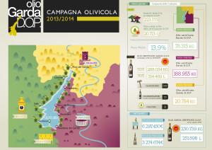 infografia olio garda dop